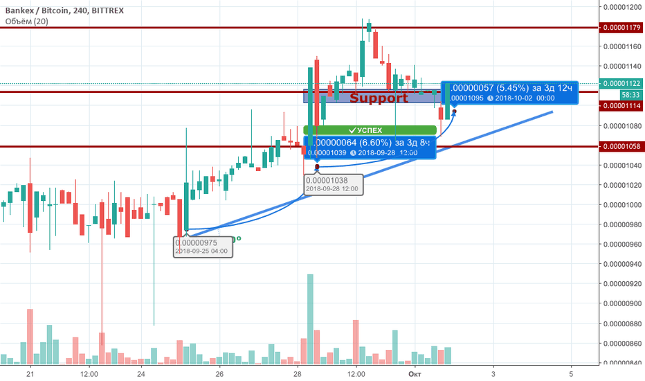 BKXBTC: Bankex rate is supposed to be bullish soon