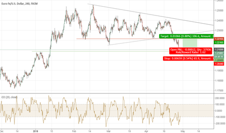 EURUSD: Time to Change Directions
