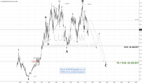 LULU: $LULU - Tantric Bull Run Likely Stomped Ahead - LT Bearish