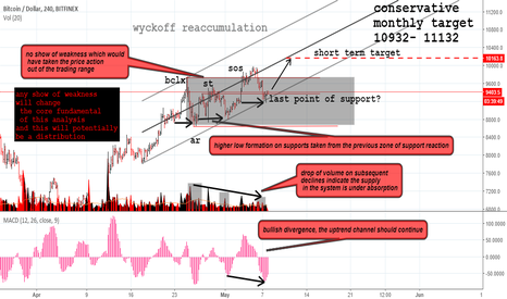 BTCUSD: Bigger picture please..!