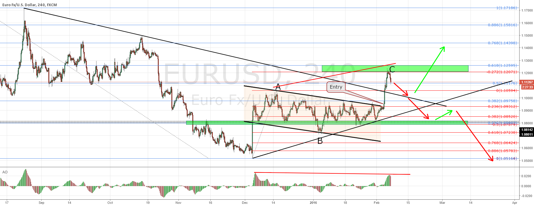 EURUSD hit target! What's next?