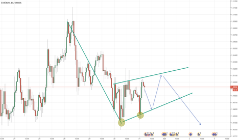 EURAUD: Possible Flag Pattern for the EURAUD