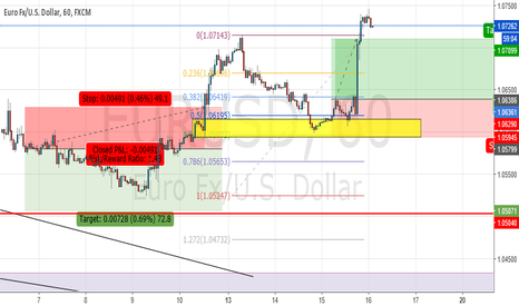 EURUSD: Learn from your mistakes