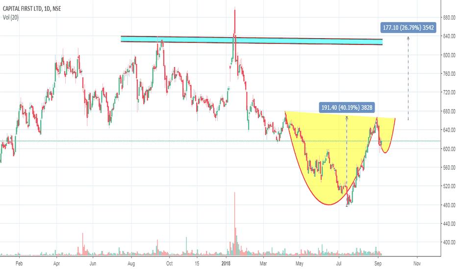 CAPF: capital first bullish pattern