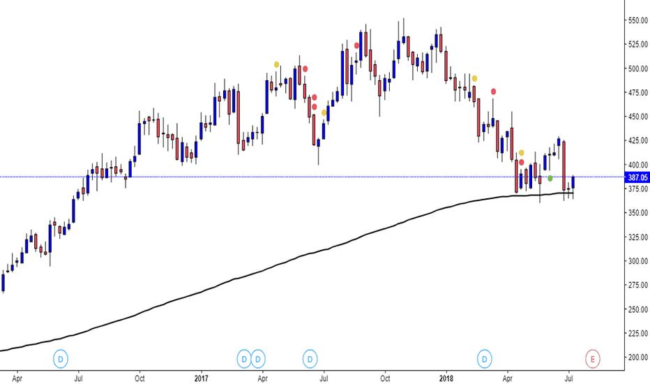 BPCL: BPCL taking weekly 200 MA support
