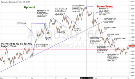 AUDUSD: Learn How to Follow the Overall Trend and You WILL Succeed!