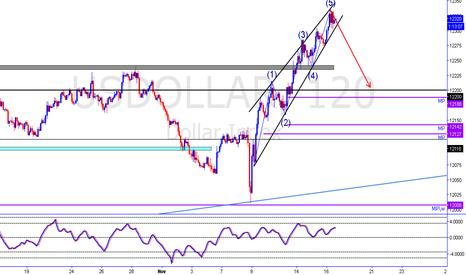 USDOLLAR: Wedge + Elliot wave on Dollar Index