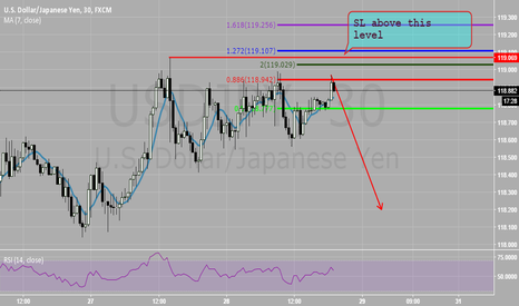 USDJPY: SELL THIS SUCKER(BEARISH BAT)