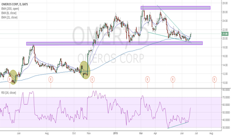 OMER: OMER Ready for a 25% Bounce