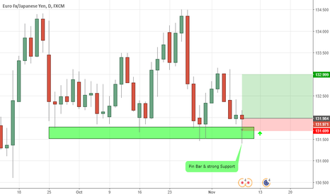 EURJPY: Long Position EURJPY  (Pin Bar & Strong Support)