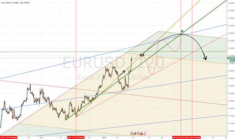 EURUSD: EURUSD end long
