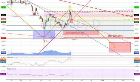 BTCUSD: Bitcoin - manipulation never stop - possible short oportunity