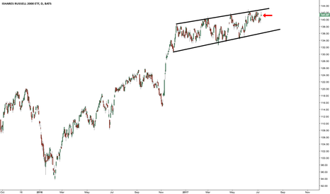 IWM: Let's test the bottom of that channel before going ATH