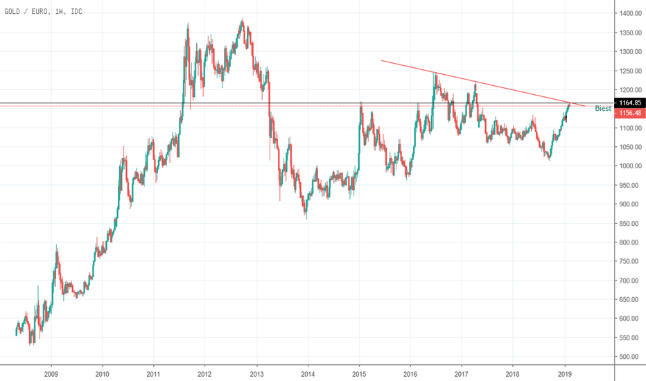 XAUEUR: Xau/Eur Interessant??