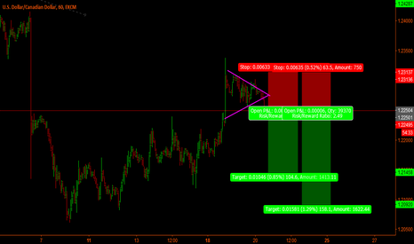 USDCAD: Usd/Cad - Short term short set-up