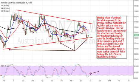 AUDNZD: AudNzd: Possible Upside In Store