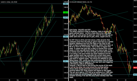 XAUUSD: XAUUSD and DXY - Gold top likely this week