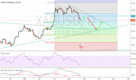 XAGUSD: short term long silver
