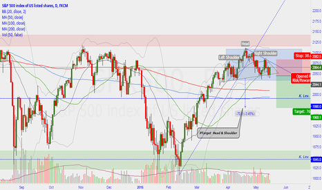 SPX500: Daily Head & Shoulder