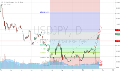 USDJPY: USDJPY uptrend rally coming to en end