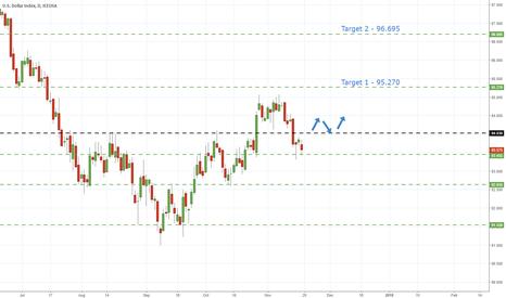 DX1!: USD Index- Break Of Resistance Needed For Bulls