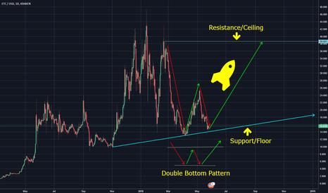 ETCUSD: ETC/USD 1 Day Double Bottom Pattern/Prediction