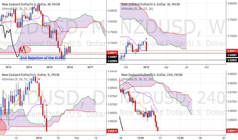 NZDUSD: ICHIMOKU NZD/USD NOT SMELLING GOOD NEXT WEEK