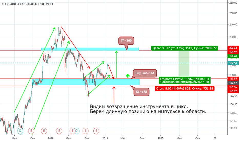 SBERP: SBERP (Сбербанк России) продолжил первоначальный рост.