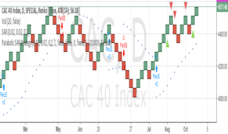 CAC: SELL SL 4650 TARGET 4450/4350