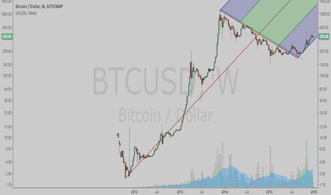 BTCUSD: Bitcoin Weekly Uptrend