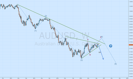 AUDUSD: longer term analysis...