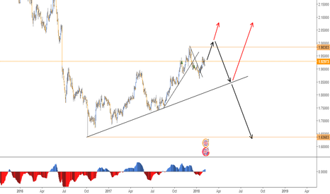 GBPNZD: GBPNZD FORECAST - DAILY