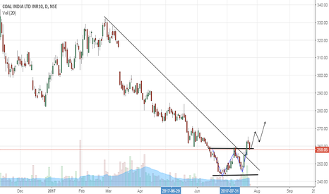 COALINDIA: Coal India- Double Bottom- Buy