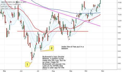 USO: Bulkowski Ugly Double Bottom
