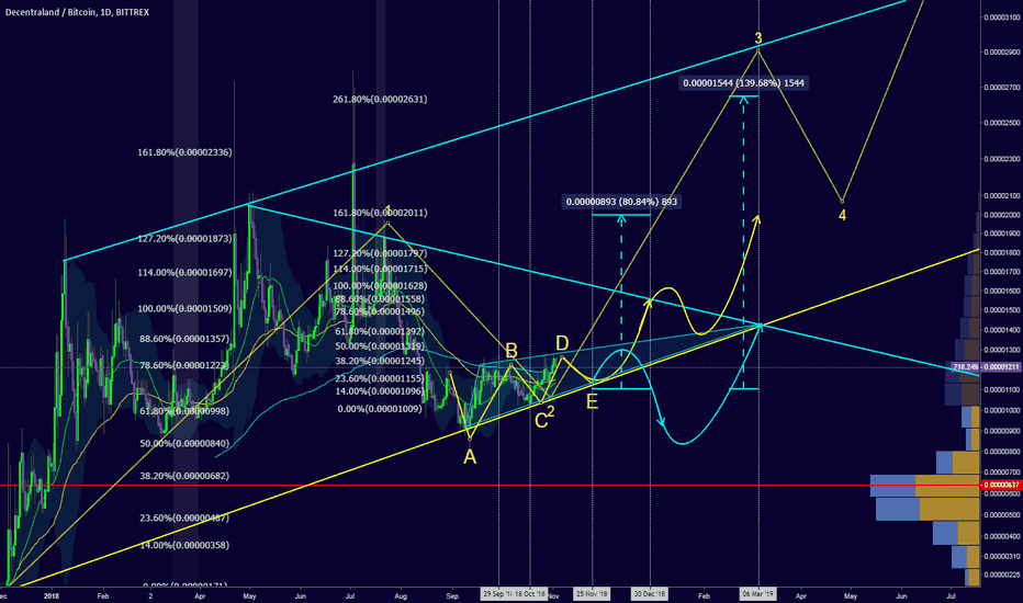 MANABTC: Mana is forming a solid upward channel, but can it hold?