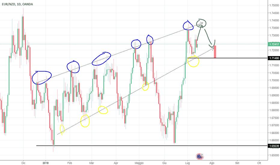 EURNZD: possibile rottura della trend line su EURNZD
