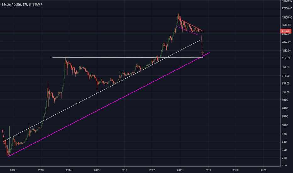BTCUSD: BITCOIN MAJOR SELLOFF TO 1,200 NOW. 80% CORRECTION.