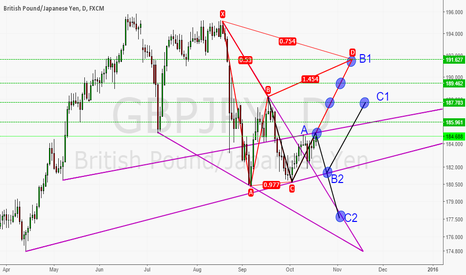 GBPJPY: Possible routes GBP/JPY