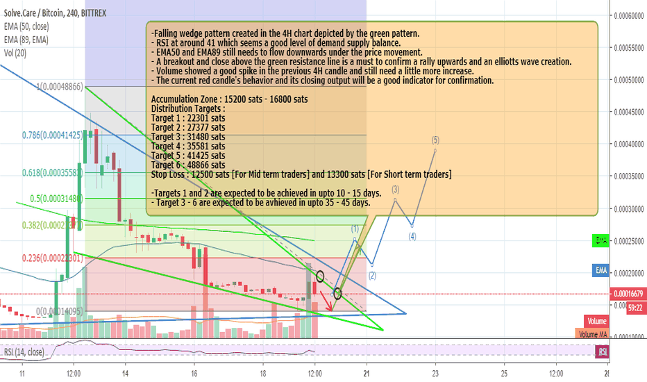 SOLVEBTC: Solve.Care : 220% Profits Opportunity for the MID TERM.