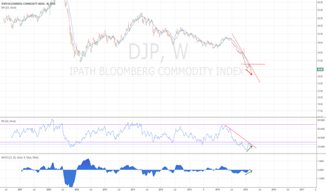 DJP: DJP update - commodities may have bottomed - 3/22/2016