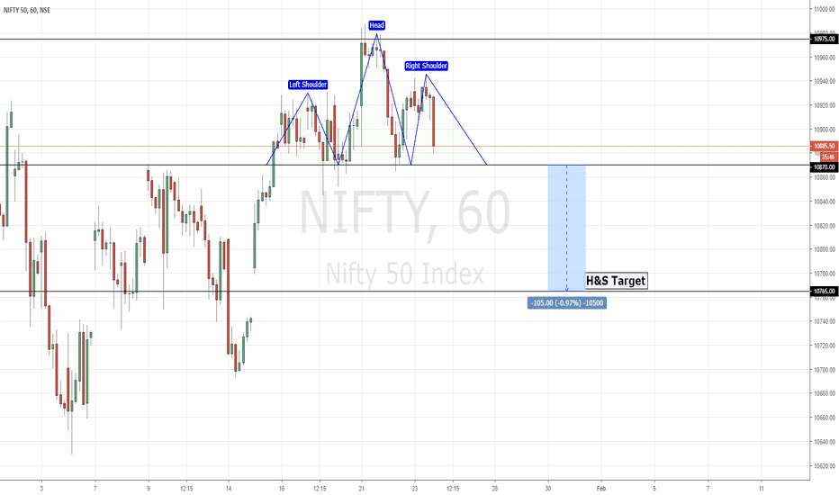 NIFTY: NIFTY | Potential Head & Shoulder Pattern