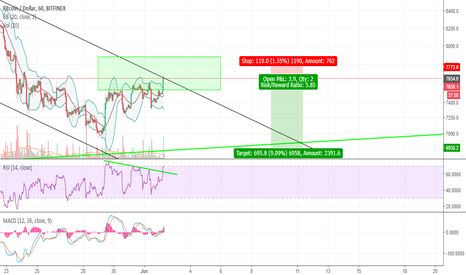 BTCUSD: BTC Hit Our Target in 7600 Zone. Fail or Break, We win!