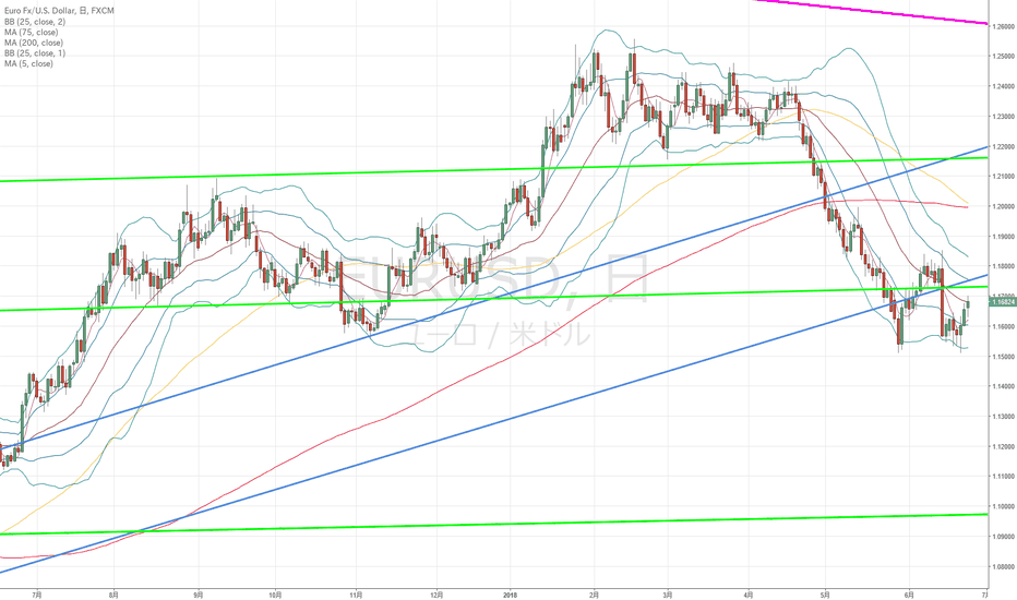 EURUSD: ユーロドル:ユーロドルから見たらドル円は上値の重そうな展開になりそう?