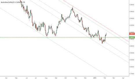 AUDUSD: Short but ...