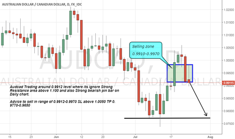 AUDCAD: Audcad Short Advice as its ignore its strong Resistance