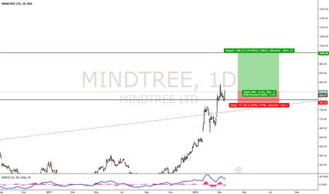 MINDTREE: Mindtree Bullish