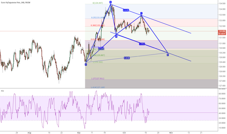 EURJPY: EURJPY: C to D a harmonic  go with a channel