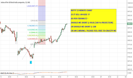 NIFTY: NIFTY 15 MINUTE CHART