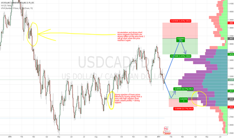 USDCAD: USD/CAD swing trades based on Market Profile and Price Action