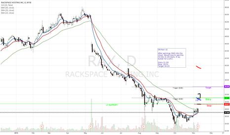 RAX: RAX post earnings breakaway